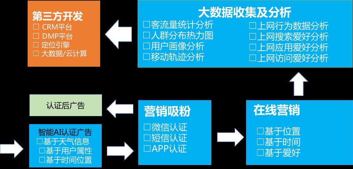 营销平台.png