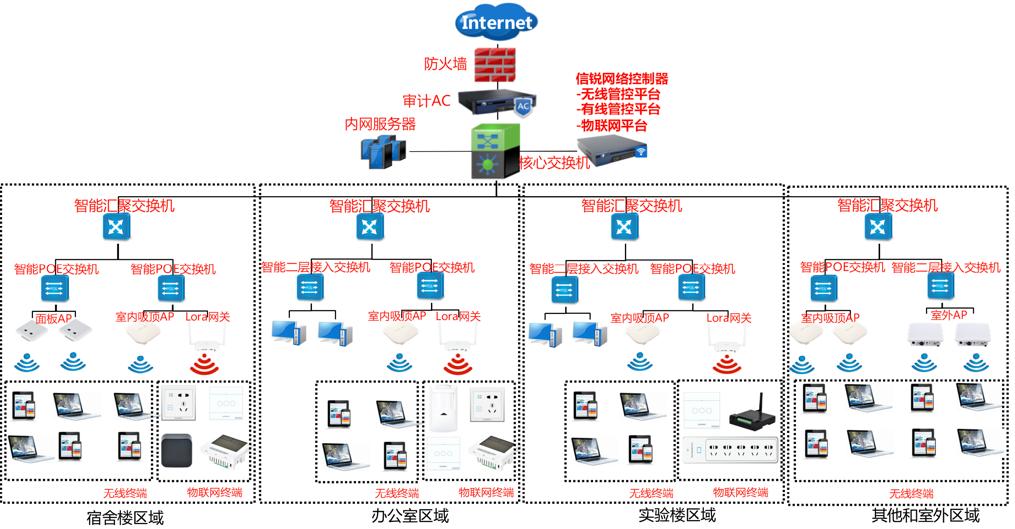 广州际智网络科技有限公司, 智慧校园解决方案 ,弱电安装,监控安装