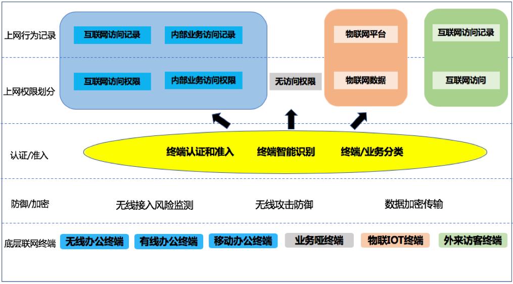 信锐技术企业无线安全防护示意图