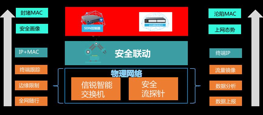 信锐智能交换机联动深信服安全态势感知平台示意图