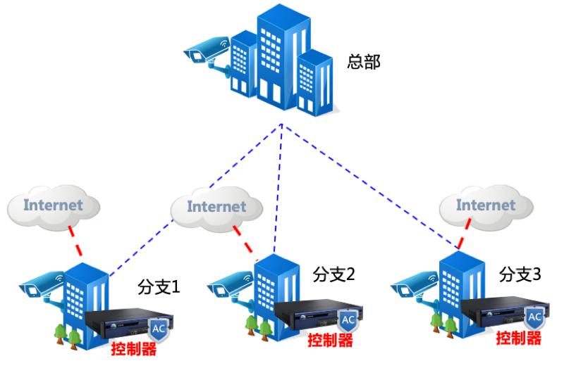 多分支场景视频监控网络架构
