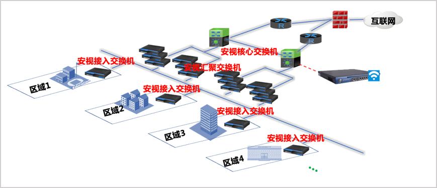 交通视频监控网络架构