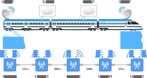 车地无线连接 没有固网也可以Wi-Fi上网