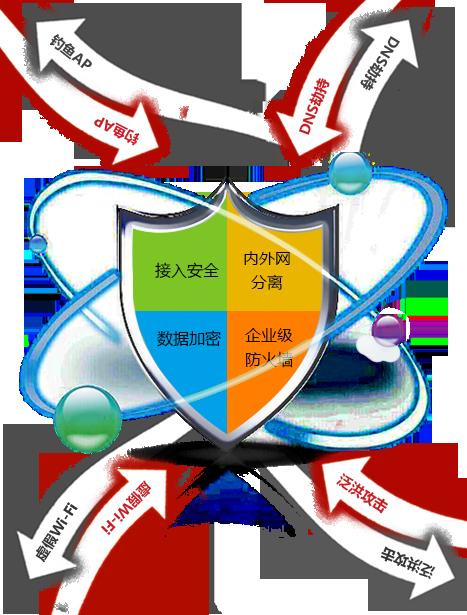 多重防护于一体 构建更安全的企业无线